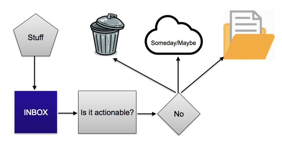 Inbox - Schritt 1, unklare Inhalte