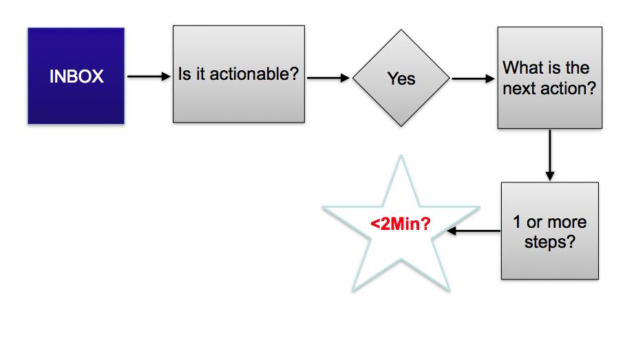 Inbox - Schritt 2, direkt erledigen?