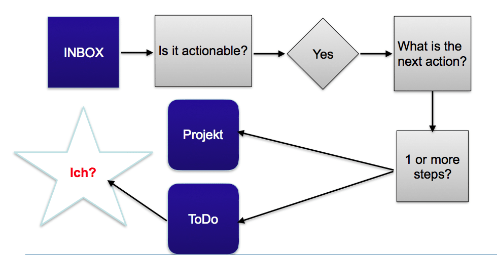 Inbox - Schritt 3, Projekt oder ToDo? Und wer erledigt es?